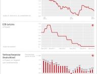 Entscheidungen der Europäischen Zentralbank bewegen die Baufinanzierungszinsen