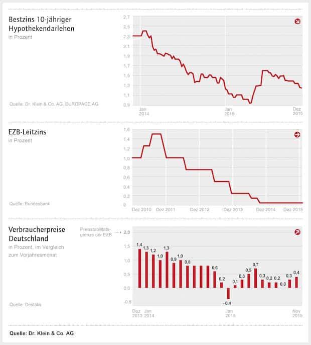 Photo of Entscheidungen der Europäischen Zentralbank bewegen die Baufinanzierungszinsen