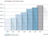 Branchenführer DFH rechnet im Geschäftsjahr 2015 erneut mit einem Umsatzrekord