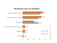 Zeitarbeit bringt Jobsuchende nachhaltig in den Arbeitsmarkt