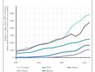 EPA-UNEP Studie: Deutschland bei Erfindungen von Klimaschutztechnologien an Europas Spitze