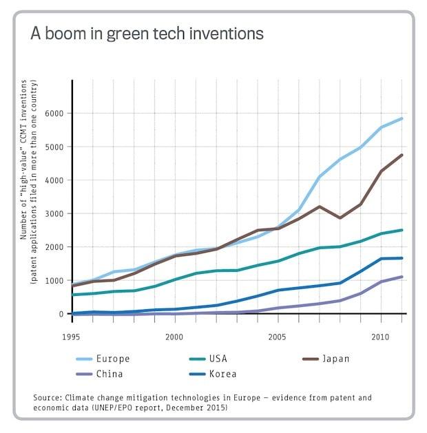 Photo of EPA-UNEP Studie: Deutschland bei Erfindungen von Klimaschutztechnologien an Europas Spitze