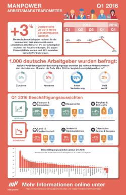 Quelle: Manpower GmbH & Co. KG Personaldienstleistungen
