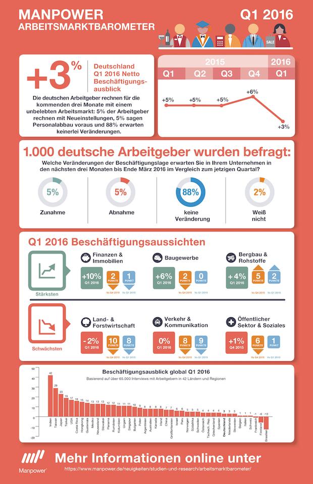 Photo of Manpower Arbeitsmarktbarometer: Einstellungsbereitschaft geht zurück