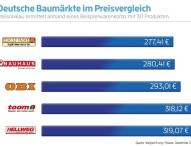 HORNBACH gewinnt Baumarkt-Preisvergleich