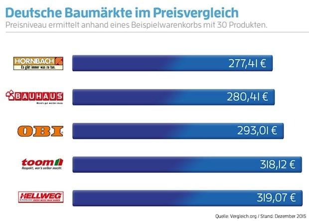 Photo of HORNBACH gewinnt Baumarkt-Preisvergleich