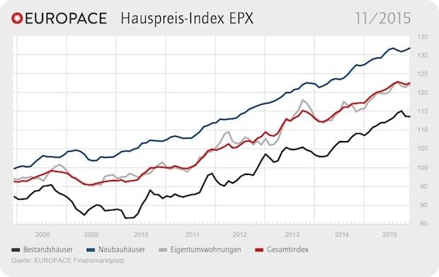 Photo of EUROPACE Hauspreis-Index EPX: Preise wieder auf Stand vom Sommer