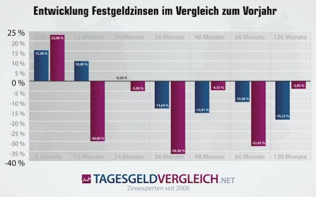 Entwicklung: Festgeldzinsen 12/2014 zu 12/2015 - Quelle: Tagesgeldvergleich.net