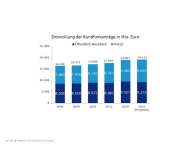 Umsatz und Beschäftigung im Rundfunk 2014 stark gestiegen – Rentabilität von Fernsehen und Hörfunk sinkt aber