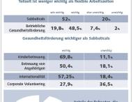 Studie: Studenten wählen Arbeitgeber nach sozialen Faktoren aus