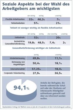 "Quellenangabe: ""obs/CSR jobs & companies"""