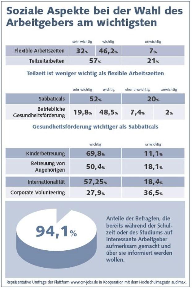 Bild von Studie: Studenten wählen Arbeitgeber nach sozialen Faktoren aus