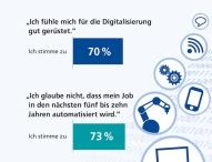 Randstad Arbeitsbarometer Q4/2015: Deutschlands Arbeitnehmer sehen Digitalisierung gelassen entgegen