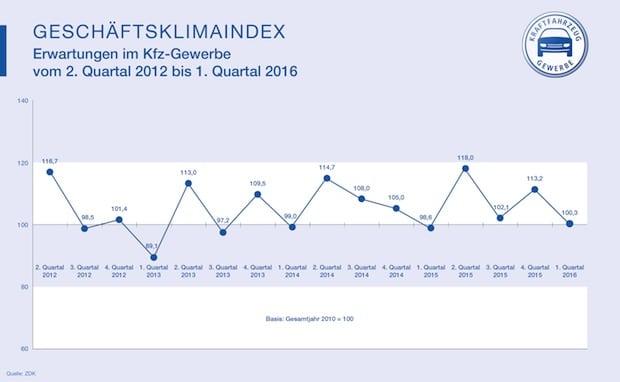 Bild von Kfz-Gewerbe: Stabiler Start ins neue Jahr
