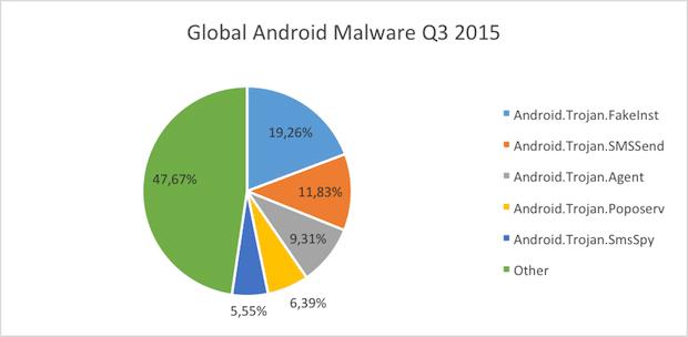 Photo of Bitdefender: Android Ransomware derzeit größte IT-Bedrohung in Deutschland