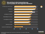 Umfrage zeigt wie Geschäftsprozess-Automatisierung Unternehmen unterstützt