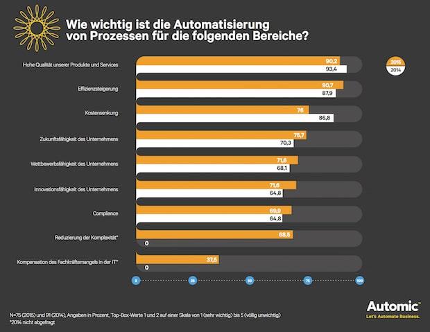 Photo of Umfrage zeigt wie Geschäftsprozess-Automatisierung Unternehmen unterstützt