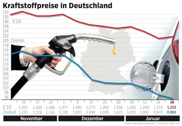 Bild von Benzin teurer, Diesel günstiger