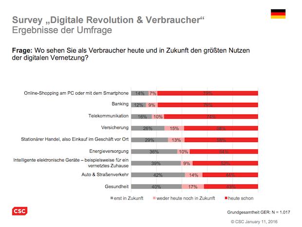 Photo of Umfrage: Was deutsche Verbraucher von digitaler Vernetzung halten