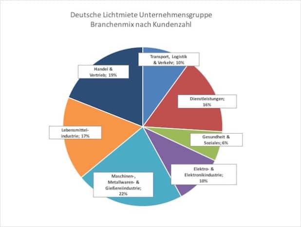 2015 stark nachgefragt: LED-Beleuchtung der Deutschen Lichtmiete nach Branchen (Quelle: Deutsche Lichtmiete Unternehmensgruppe)
