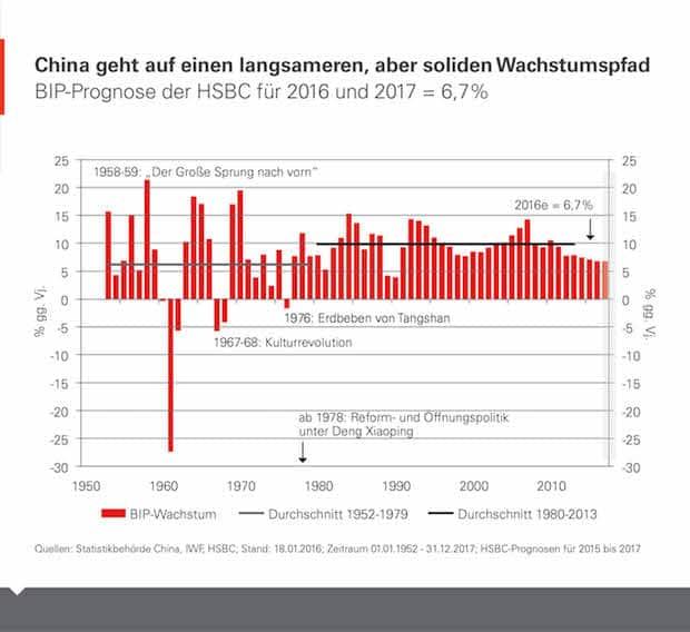 Bild von Chinas Wirtschaft ist in der Realität angekommen