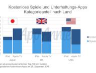 Apps spielen bald die Hauptrolle in den Wohnzimmern der Welt