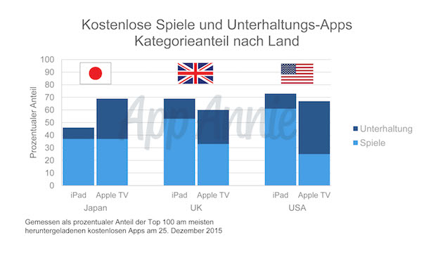 Photo of Apps spielen bald die Hauptrolle in den Wohnzimmern der Welt