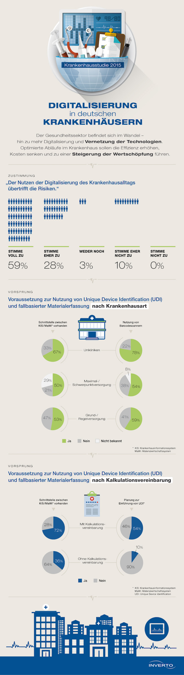 Bild von Digitalisierung in deutschen Krankenhäusern