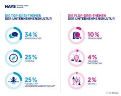 """Top- und Flop-Themen der Unternehmenskultur. Quelle: """"obs/Hays AG"""""""