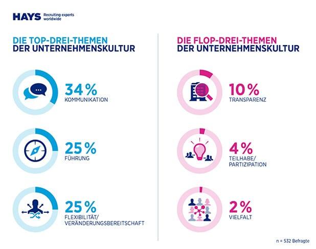 Photo of HR-Report 2015/2016 von IBE und Hays