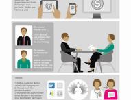 Karriereberatung 2015: Trends, Klienten, Berater