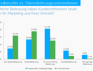 Innovatives Tool für B2B-Content Marketing mit Kundenreferenzen
