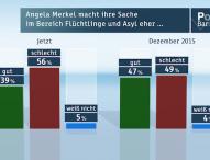 ZDF-Politbarometer Januar I 2016
