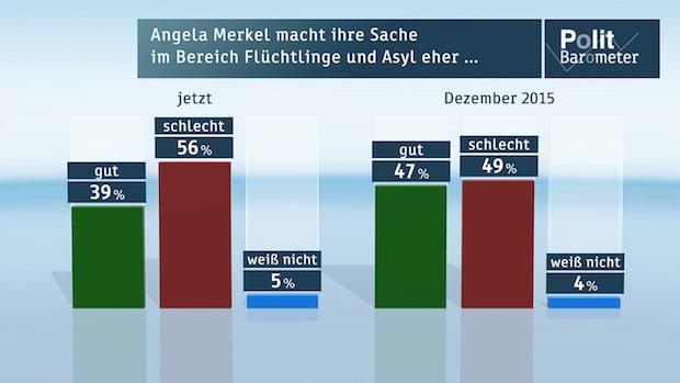 Photo of ZDF-Politbarometer Januar I 2016