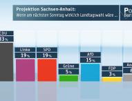 ZDF-Politbarometer Extra Sachsen-Anhalt Januar 2016