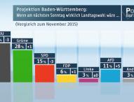 ZDF-Politbarometer Extra Baden-Württemberg Januar 2016