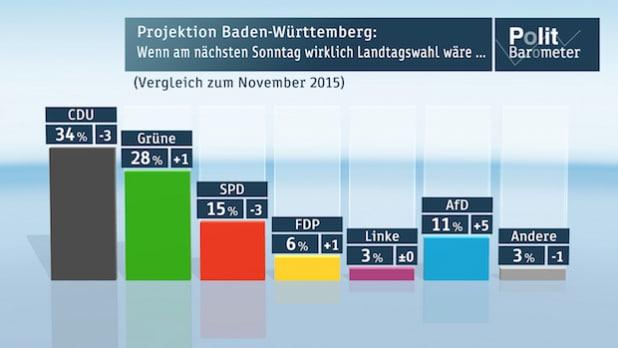"""Quellenangabe: """"obs/ZDF/ZDF/Forschungsgruppe Wahlen"""""""