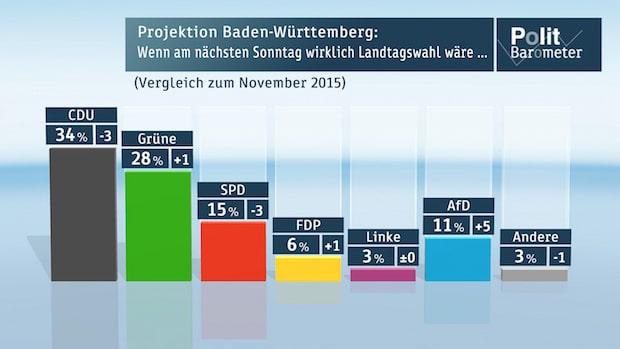 Bild von ZDF-Politbarometer Extra Baden-Württemberg Januar 2016