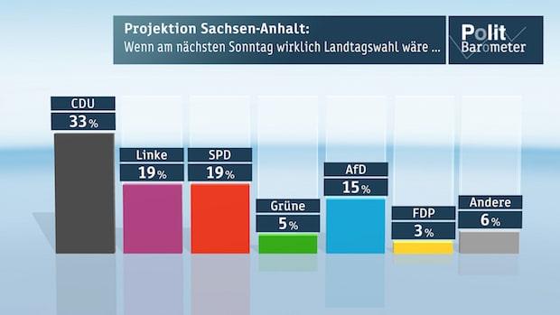 Bild von ZDF-Politbarometer Extra Sachsen-Anhalt Januar 2016
