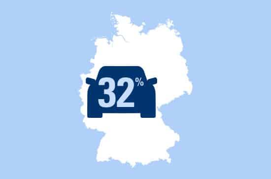 Photo of 32 Prozent der deutschen Autofahrer telefonieren ohne Freisprechanlage