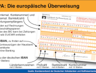 Zahlungsverkehr erfolgt ab 1. Februar 2016 vollständig nach SEPA