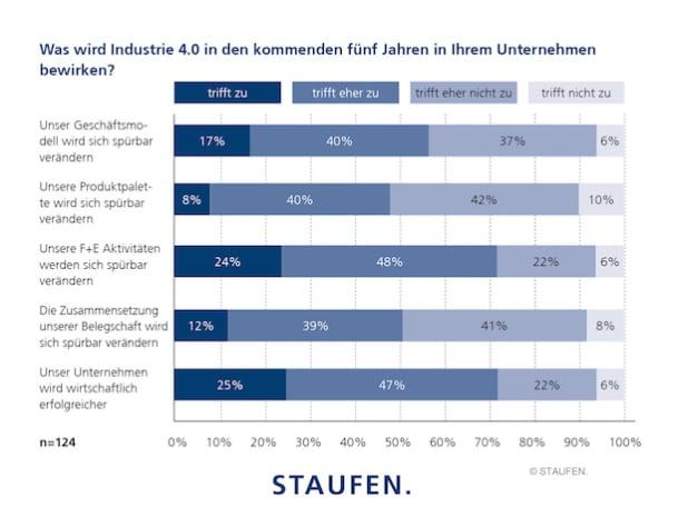 Quelle: Staufen AG
