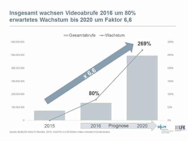Bild von Onlinevideo-Nutzung wächst schnell