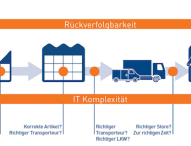 Zetes rückt Collaborative Supply Chain in Fokus