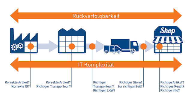 Photo of Zetes rückt Collaborative Supply Chain in Fokus