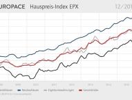 EUROPACE Hauspreis-Index EPX: Preise steigen insbesondere bei Eigentumswohnungen