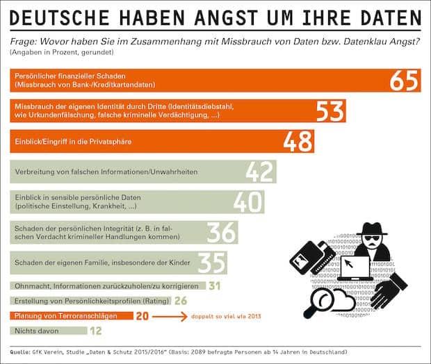 Bild von Furcht vor Datenmissbrauch ist weit verbreitet