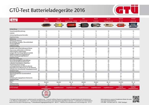 """GTÜ-Test Batterieladegeräte 01/2016: Tabelle der Testergebnisse · Abdruck honorarfrei. Beleg und Urhebervermerk erbeten. Quelle: """"obs/GTÜ Gesellschaft für Technische Überwachung GmbH/Kröner/GTÜ"""""""