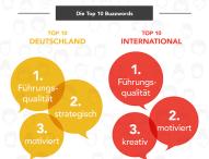 LinkedIn veröffentlicht Top 10 der überstrapaziertesten Schlagwörter in Nutzerprofilen