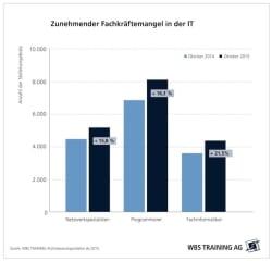 "Quellenangabe: ""obs/WBS TRAINING AG"""